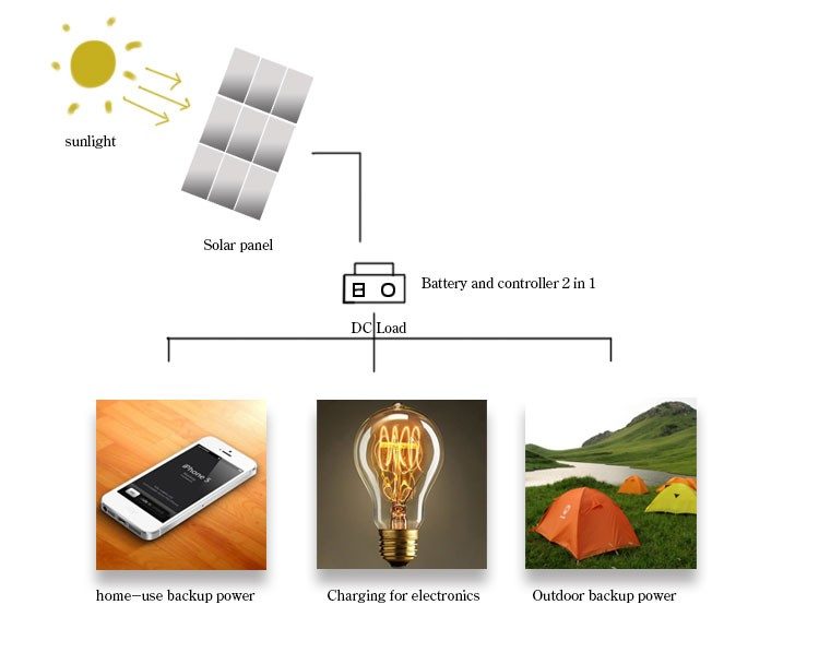 new top design whole house solar panel kits cleaning power system for home off grid
