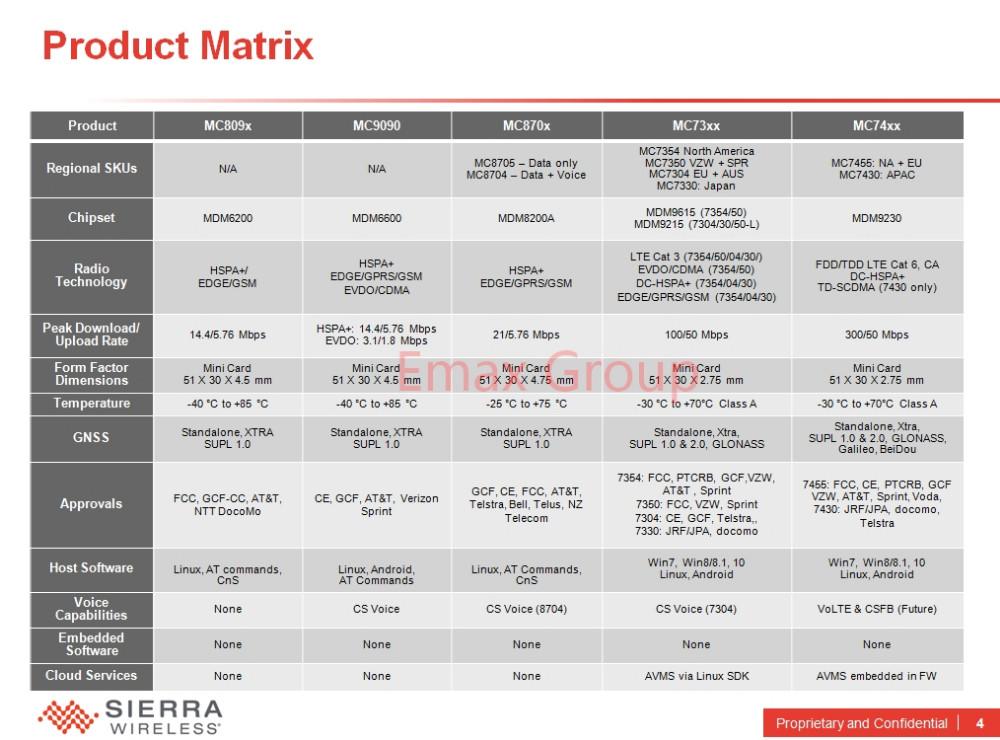 MC7455 Sierra Wireless FDD/TDD LTE 4G CAT6 DC-HSPA+ GNSS WWAN Card USB 3 0  MBIM interface Gualcomm chipset 100% New&Original