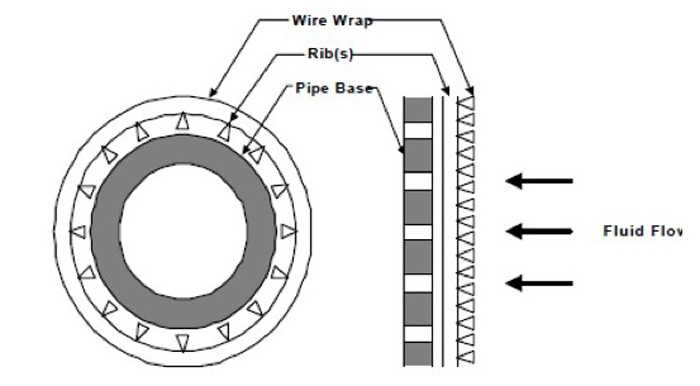 Pipe-based-well-screen2.jpg