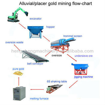 Placer Gold Production Process Flow Chart Designed By Hengcheng