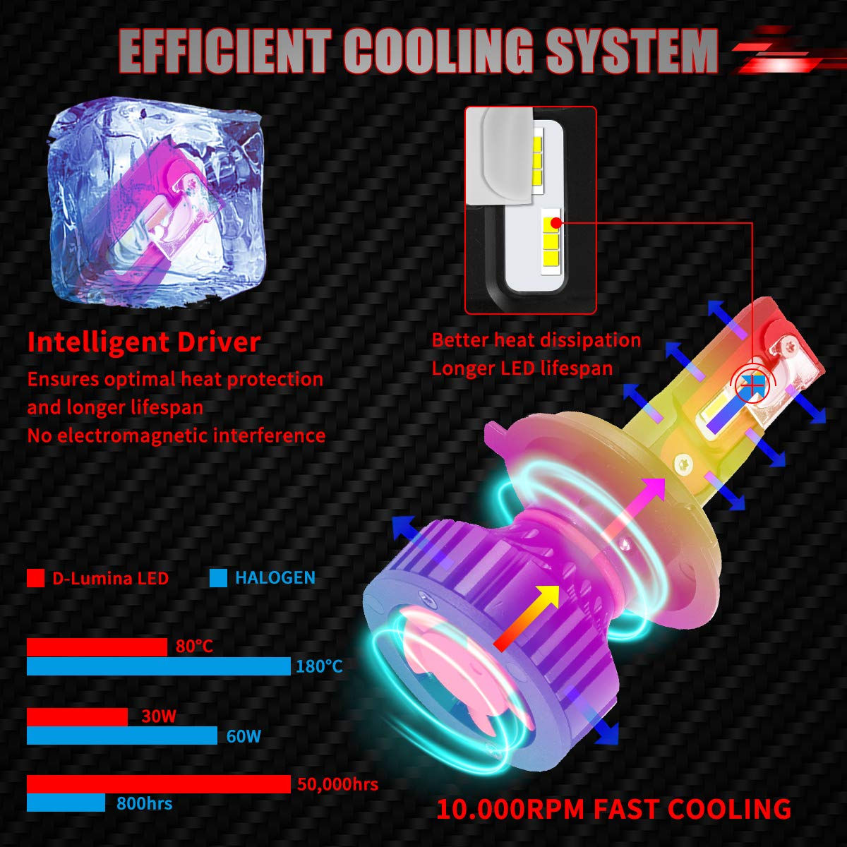 H4 F2 Plus LED Headlight