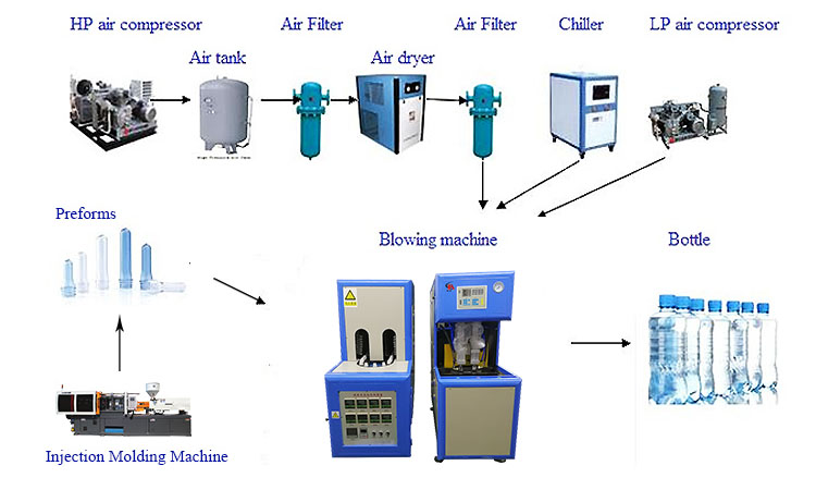 China manufacturer Semi automatic PET bottle blow molding machine / Plastic bottle blowing machine Price with high quality