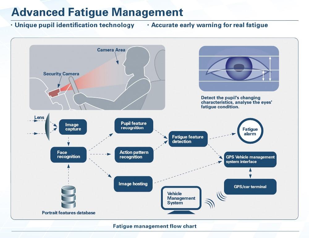 Harm From Alarm Fatigue