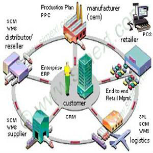 Wms Software Logistics Solution 3pl System Scm Erp Crm