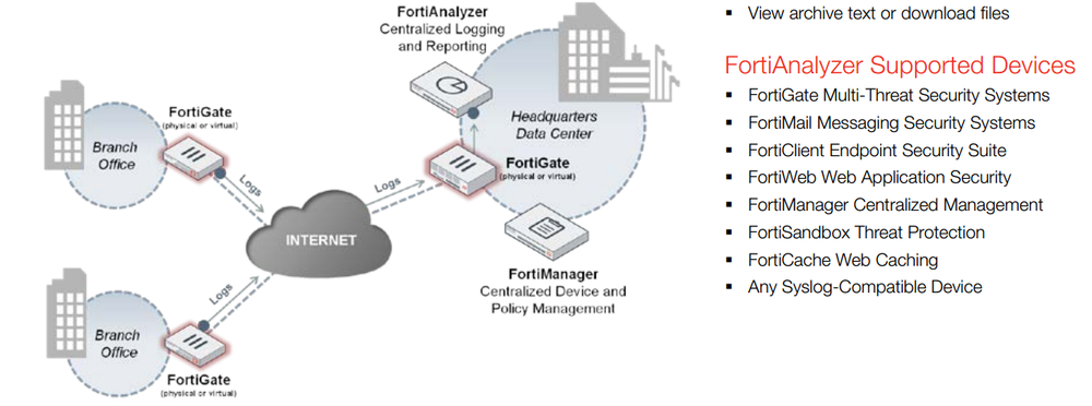 New original FortiManager-300D fortinet FMG-300D, View FortiManager-300D,  Fortinet Product Details from Guangzhou Suenyuet Technology Ltd  on