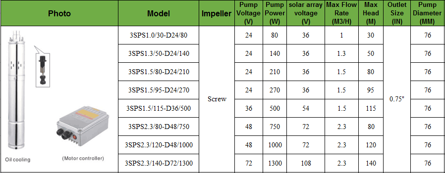 Best quality cheap price china 12v dc water pump with prismatic pump