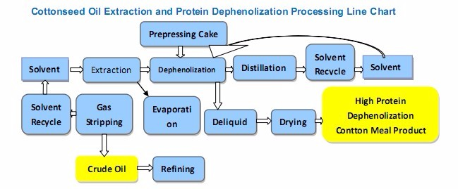 Mustard Oil Extraction Process Buy Mustard Oil