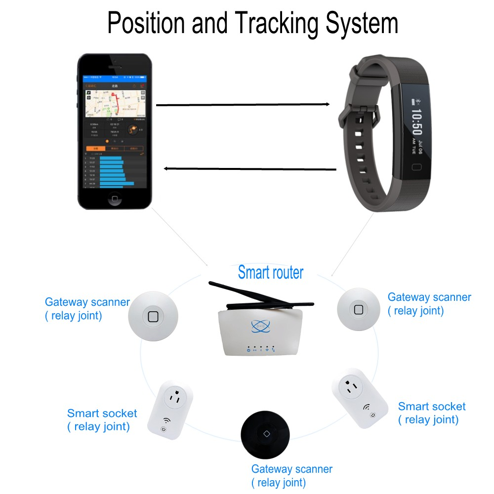 Beacon Tracking Device Wifi Access Point With Bluetooth Low Energy Module -  Buy Tracking Device,Wifi Access Point,Bluetooth Low Energy Module Product