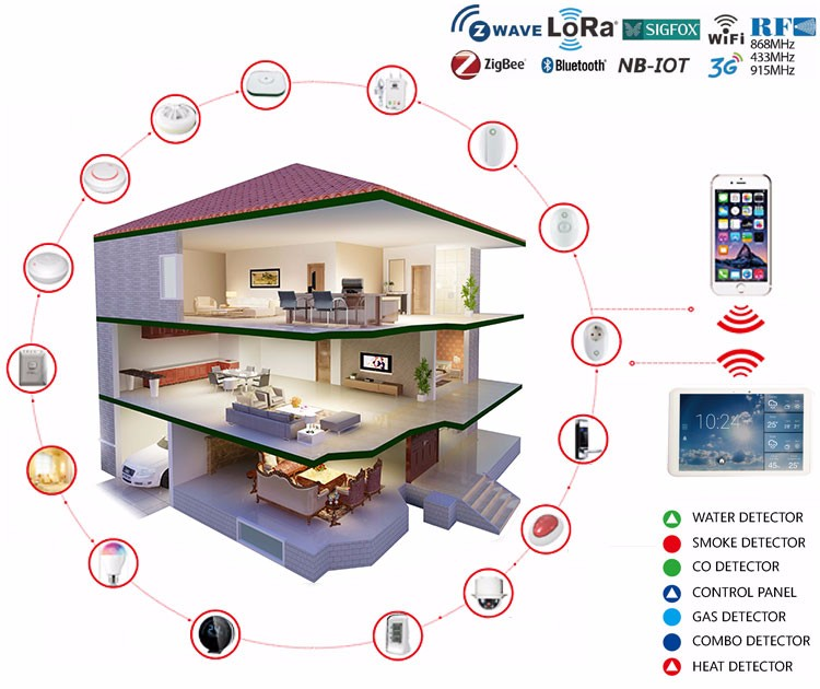 Manufacture Hot Sales CE Tuya Wifi Home Alarm System