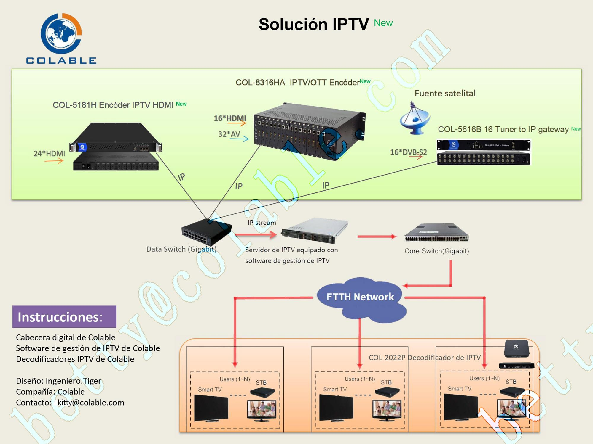 Iptv 16 Channels Hd Video Input Solution Ip Http Rtmp Udp Ip Stream Encoder  Provider Colable In Chengdu - Buy Iptv Solution,Iptv Headend Encoder,16