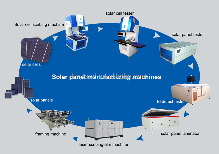 High efficiency 1MW 5MW 10MW 20MW Install Training Raw Material PV solar Module making machine