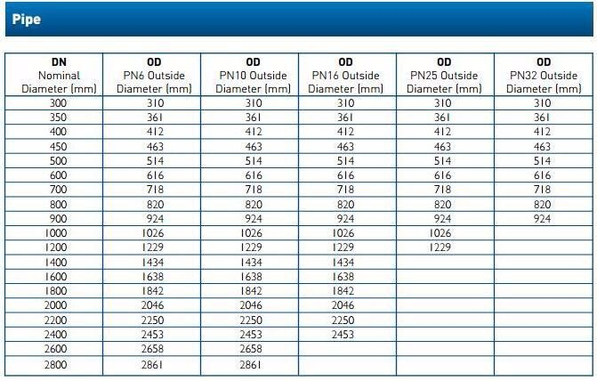 Gre Pipe Schedule