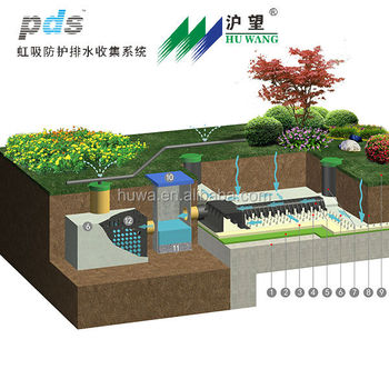 New hot full roof garden retractable roof systems sps for Garden drainage system