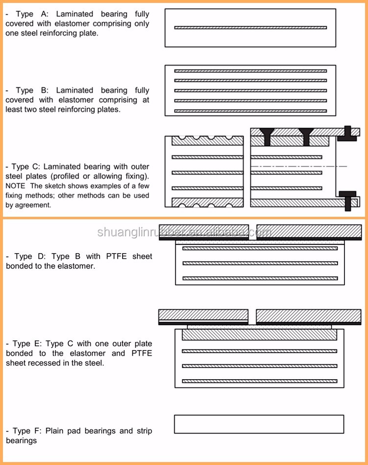 types of bearing materials pdf