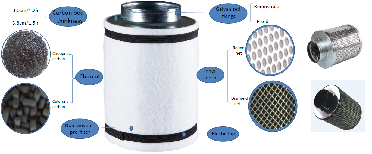 """Ventilador de filtro de carbono para tienda de cultivo, sistema de cultivo de 4 """"/6""""/8 """"/10""""/12, soplador de aire con controlador de velocidad"""