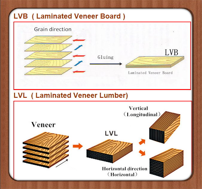 Laminated Board Sizes ~ Lvl for wooden packing case buy