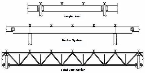 Get Here Open Web Steel Joist Design Example Zachary Kristen