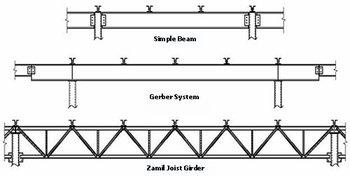 Open Web Steel Joist Girder - Buy Steel Joist Girder Product on Alibaba com