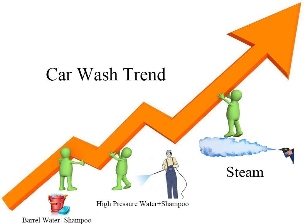 Car Wash Trend-Steam Car Wash