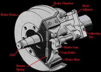 Brake System For Semi Trailer Axle Buy Abs Brake System Air Brake