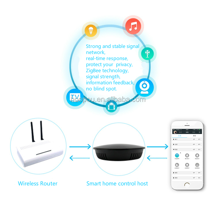 ZigBee Gateway, Smart Home Hub, zentraler Controller für Smart Home