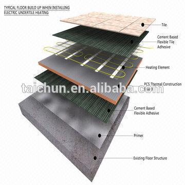 Sustainable Xps Thermal Insulation For Roofing Extruded