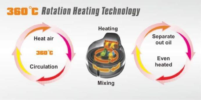 Vaten halogen konveksi oven listrik oven bebas minyak fryer udara vaten halogen konveksi oven listrik oven bebas minyak fryer udara panas dengan ce cb ccuart Gallery