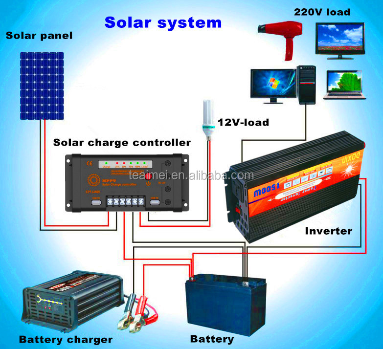 Car Battery Dc To Ac Power Inverter