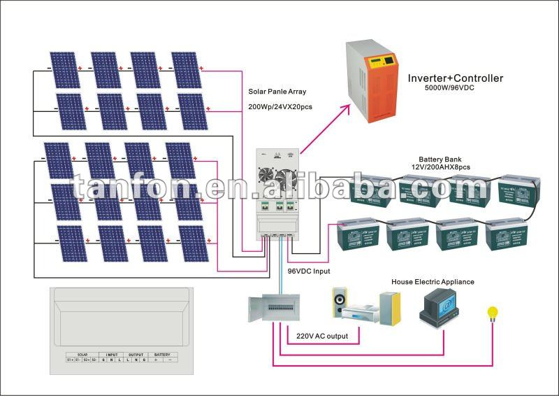 3kw5kw6kw Solar Energy Supply System SpecificationSolar Panel