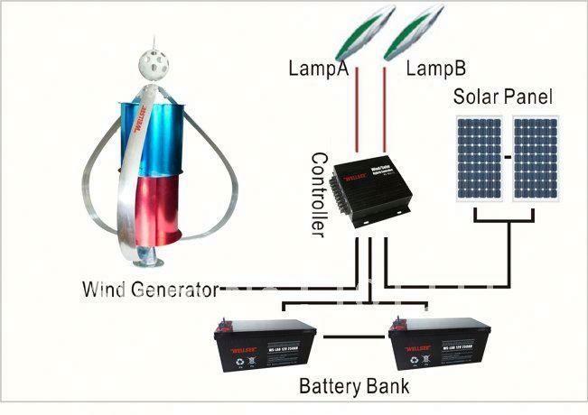 Mikro windkraftanlage hybrid solar windenergie generator