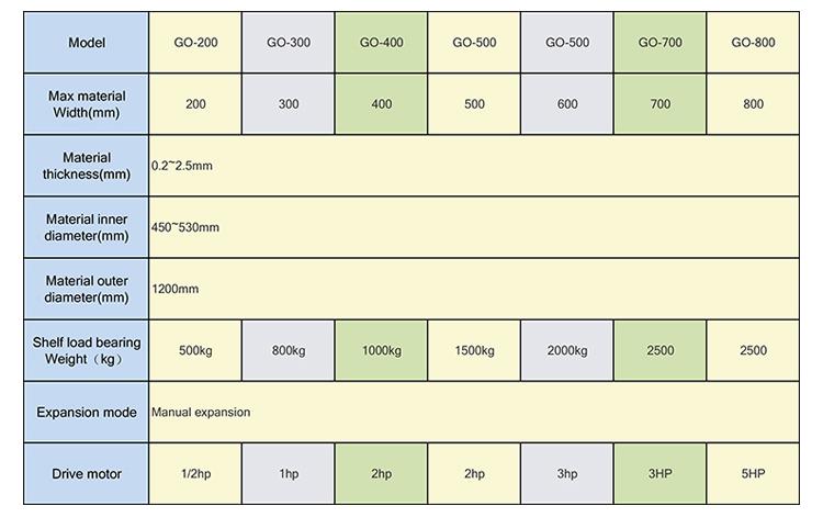 อัตโนมัติ heavy Duty การออกแบบที่ไม่ซ้ำกันลวดเหล็ก decoiler สำหรับวัสดุม้วน