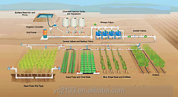 Automatic Farm And Garden Drip Irrigation System