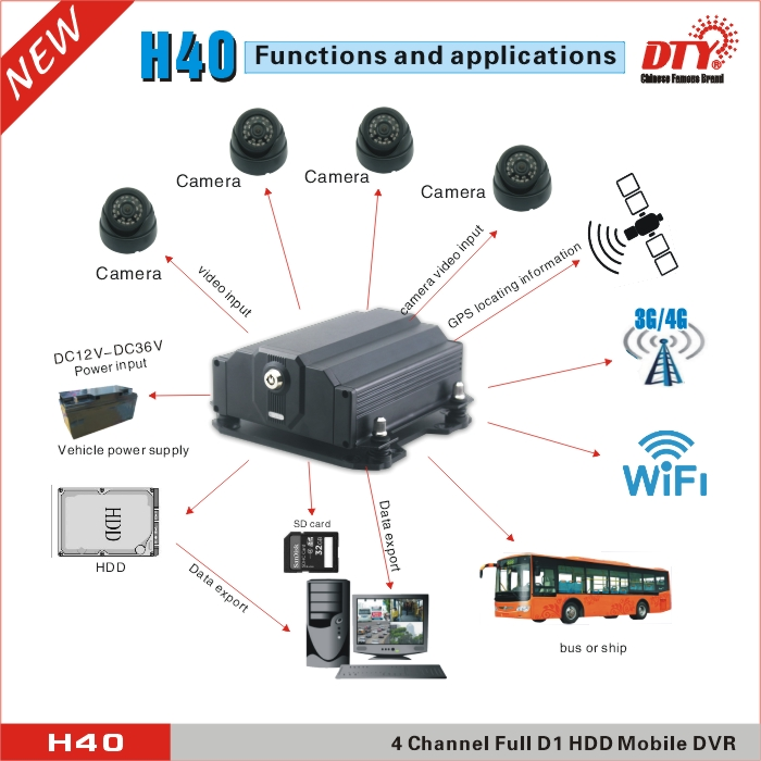 Original mini auto mobile DVR ,medical image recorder,H40-4GW