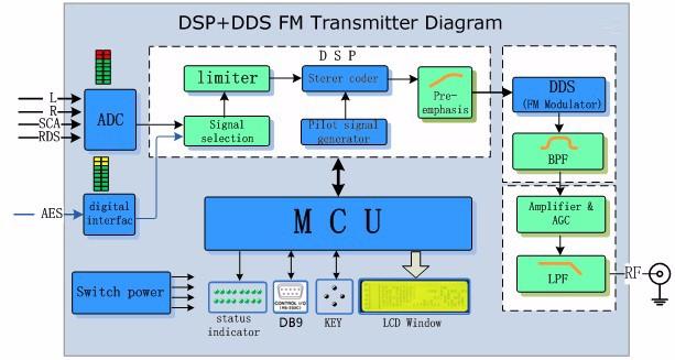 1KW FM Radio Transmitter (1000W Rack)