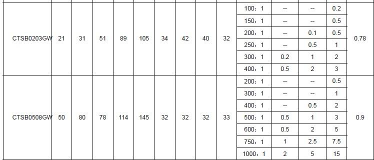 100A 150A 200A entrada 1A o 5A salida 0,5 1 3 clase de precisión núcleo transformador de corriente para relé de protección
