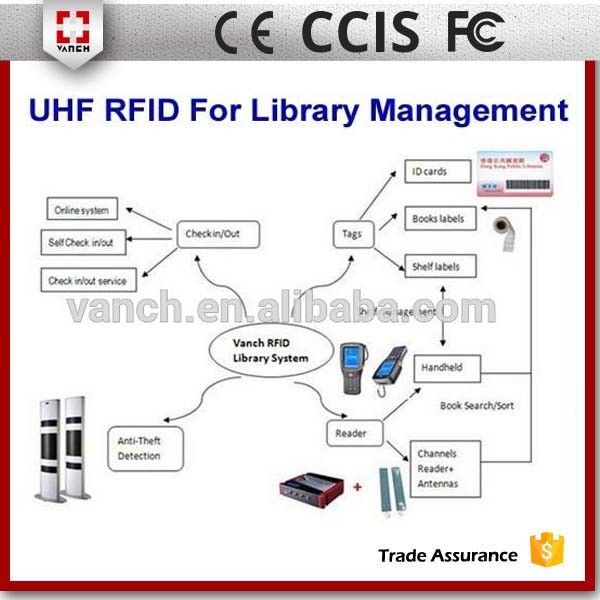 uhf rfid security gate reader
