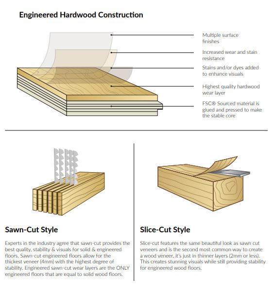 Multicamadas engenharia carvalho piso em parquet de madeira