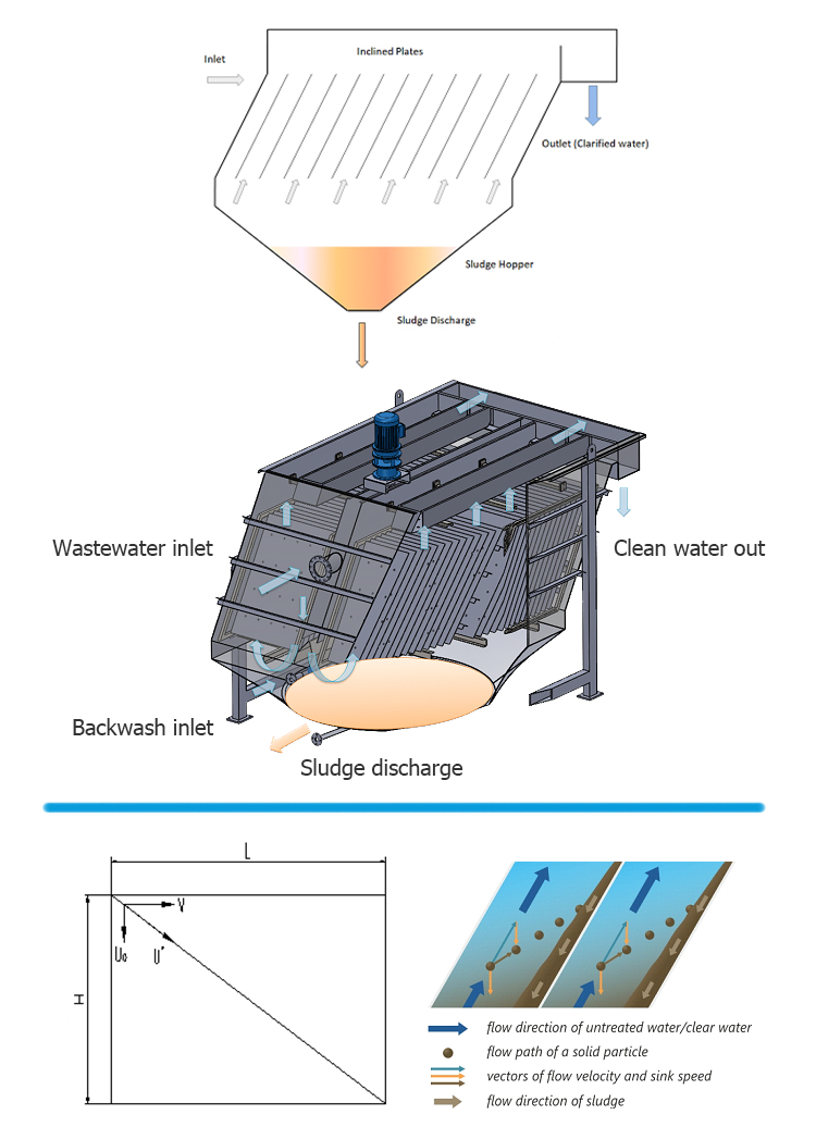 Settlement clarification lamella clarifier with inclined parallel plates in wastewater