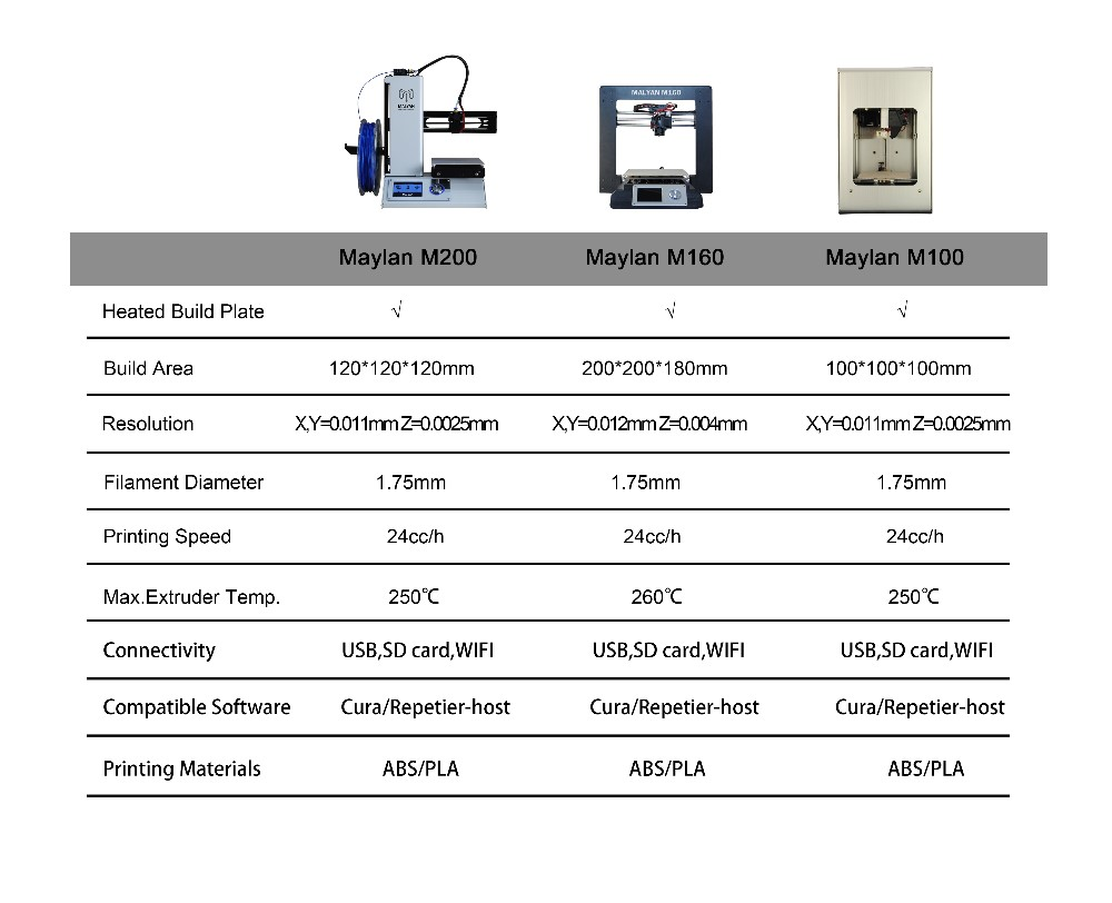 2017 New Malyan 3d Desktop Printer M100 With Support Cura/repetier-host /3d  Builder - Buy Mini 3d Printer,Desktop 3d Printer,3d Metal Printer Product