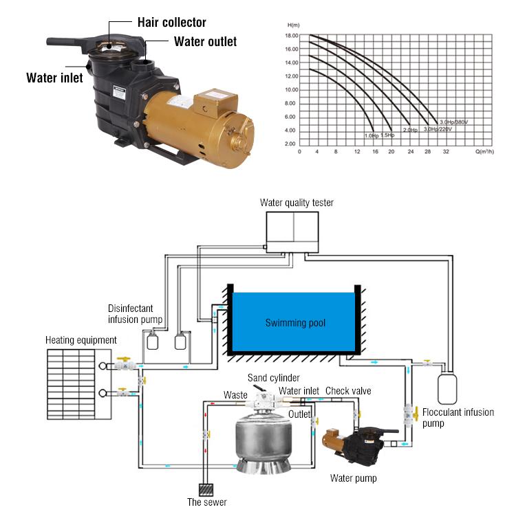 Commerciale Piscina Elettrico Circolazione Piscina Filtro della Pompa Dell'acqua Del Motore