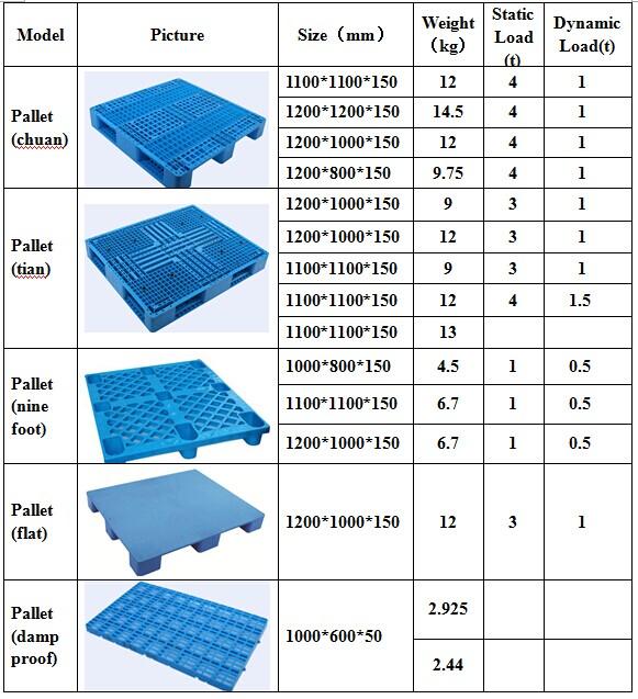Customized Large Euro Standard Heavy Duty Plastic Pallet