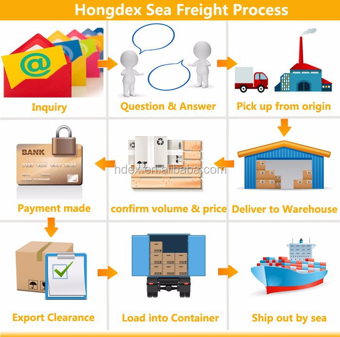 Sea freight process