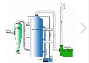 Factory sells High effciency Cement Silo Filter and fm230 dust collector