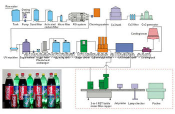 plant layout of coca cola