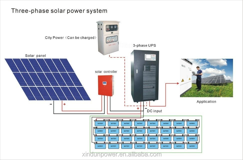 Xindun Power Wholesale Pv Complete Panels Kit 8kw 320kw