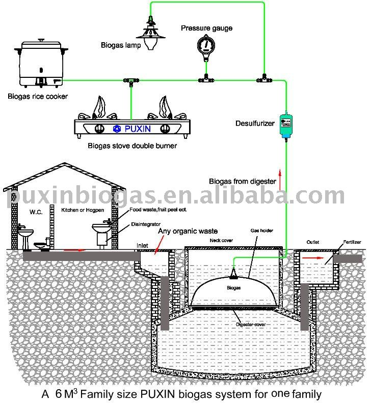 small size biogas plant view small biogas plant puxin product details from shenzhen puxin technology co ltd on alibabacom - Home Biogas System Design