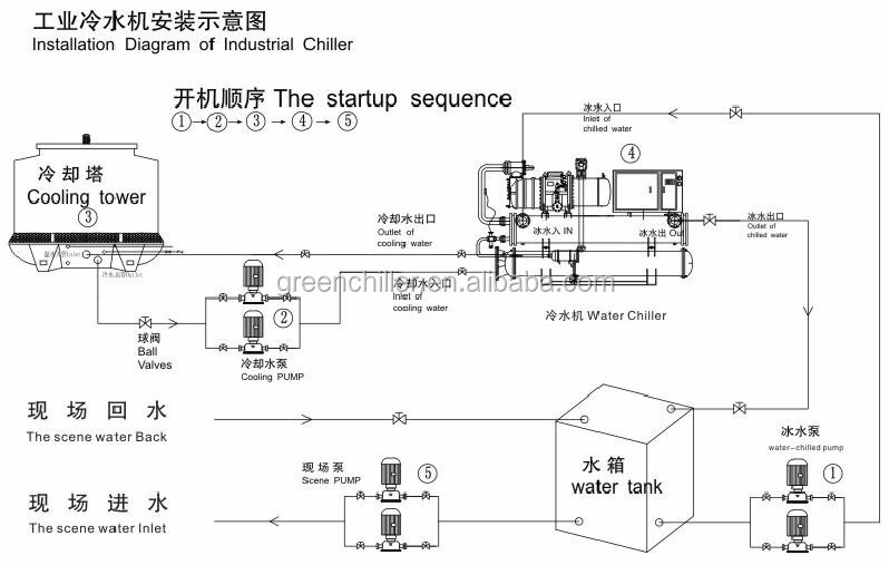 Batch Plant Chiller Screw Water Cooled Chiller For