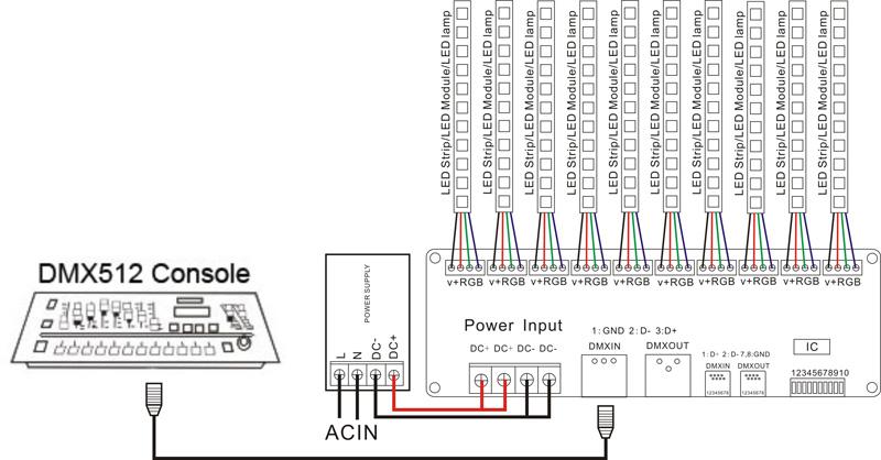 30 canal facile dmx rgb led bande contr u00f4leur dmx512