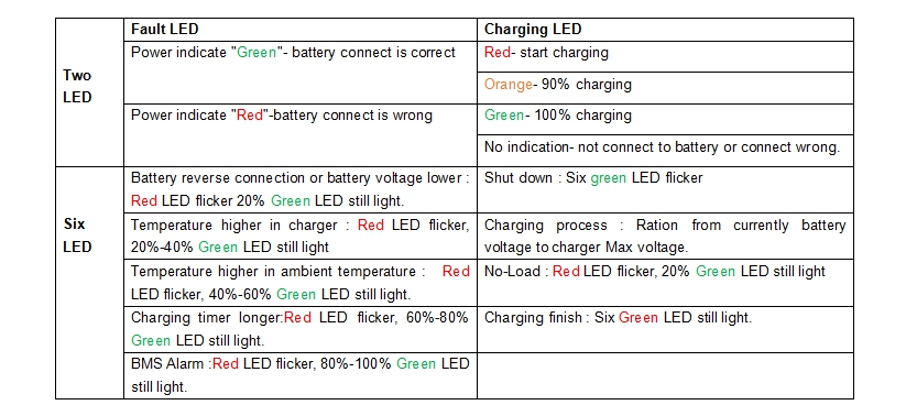 Smart Portable charger 12V24V36V48V 25A Lithium battery charger lead acid lifepo4 battery charger