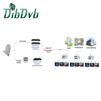 all rf hotel tv distribution system with hd modulator, dvb-s2 to dvb-c modulator